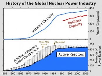 Fading away: Money runs short for nuclear energy's survival
