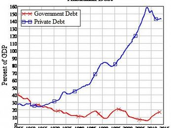 Abbott Government ignores Australia's actual debt crisis