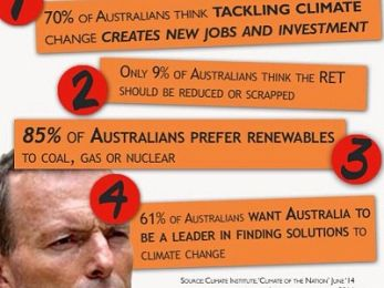 Tony Abbott and his mates' new path of climate change obstruction