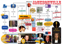 The tangled web of Jacksonville.