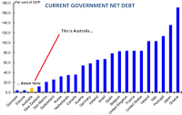 AustraliaNetDebt