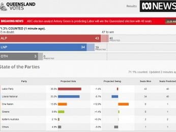 #QldVotes: A split on the conservative side helps Labor win
