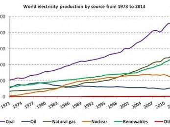 Renewables now second only to coal in generating the world's electricity