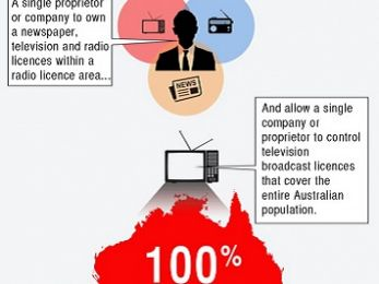 What changes to Australia's media ownership laws are being proposed?