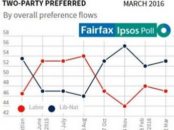 The old Fairfax #Ipsos poll trick