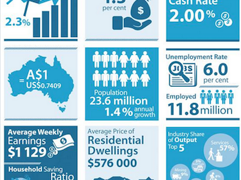 Economic gloom for Australia