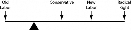 The change in the political spectrum relative to the old centre.