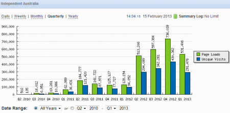 Quarterly IA stats since inception to date. (Note current quarters is only half way complete.)