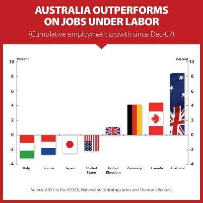 Another graphic showing the growth in the Australian economy compared to others.