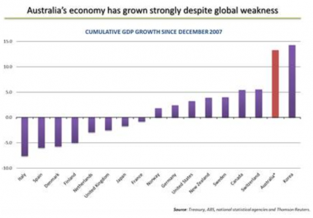 AustraliasGrowth