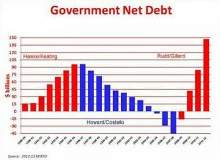 The Liberal Party''''''''s attempt at a counter graphic with no mention of the context of the GFC or that $8B is 0.5% of GDP.