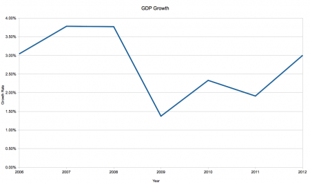 GDP tanked in Australia but still avoided recession.