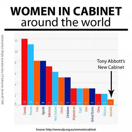 WomenInCabinet