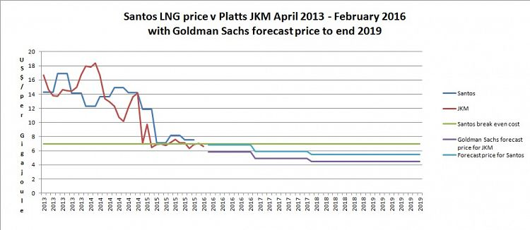 Queensland's collapsing LNG industry