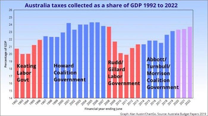 Australia's economy has deteriorated under the Coalition